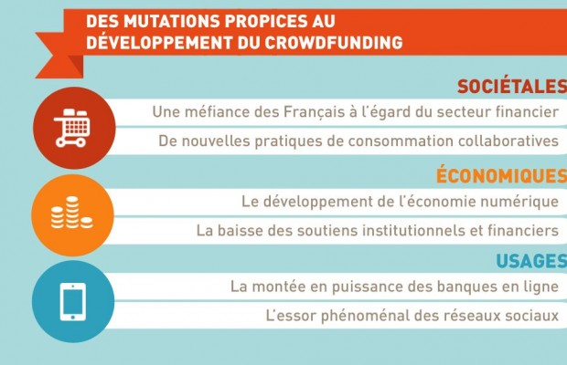 Crowdfunding : infographie