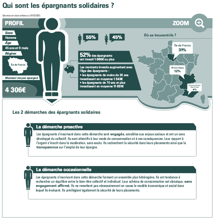 Source infographie : Finansol