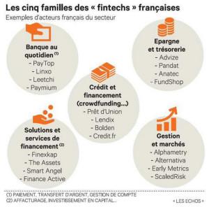 Les Fintech en France - 2016